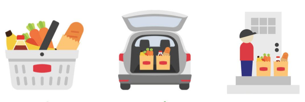 A grocery basket. Groceries in the trunk of an SUV. Grocery bags being delivered at a door step.